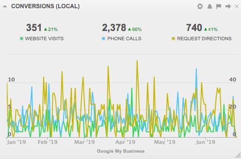 local-conversons-dashboard