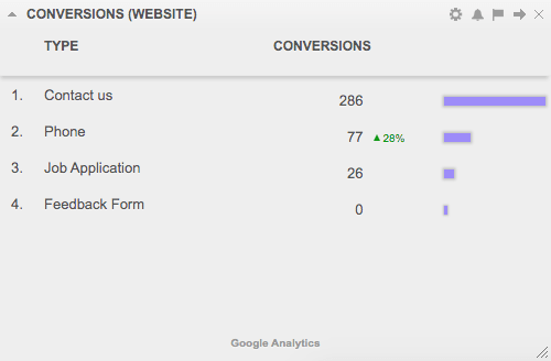 website-conversions-dashboard